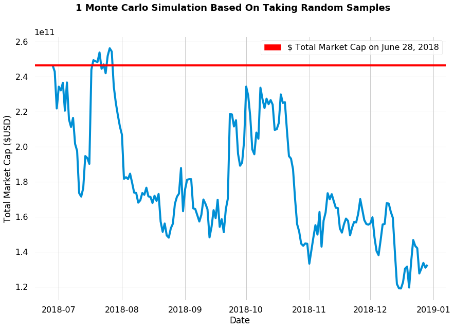 A single monte carlo simulation of cryptocurrency market returns