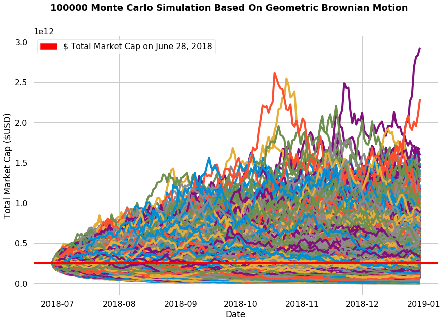 100,000 Monte Carlo simulation of cryptocurrency market cap using geometric brownian motion