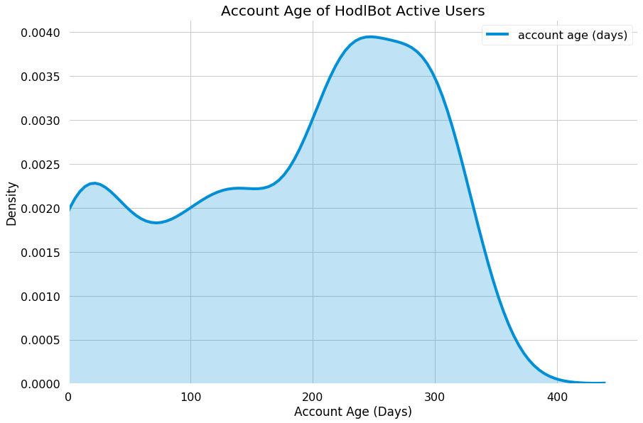 Account age of HodlBot active users distribution