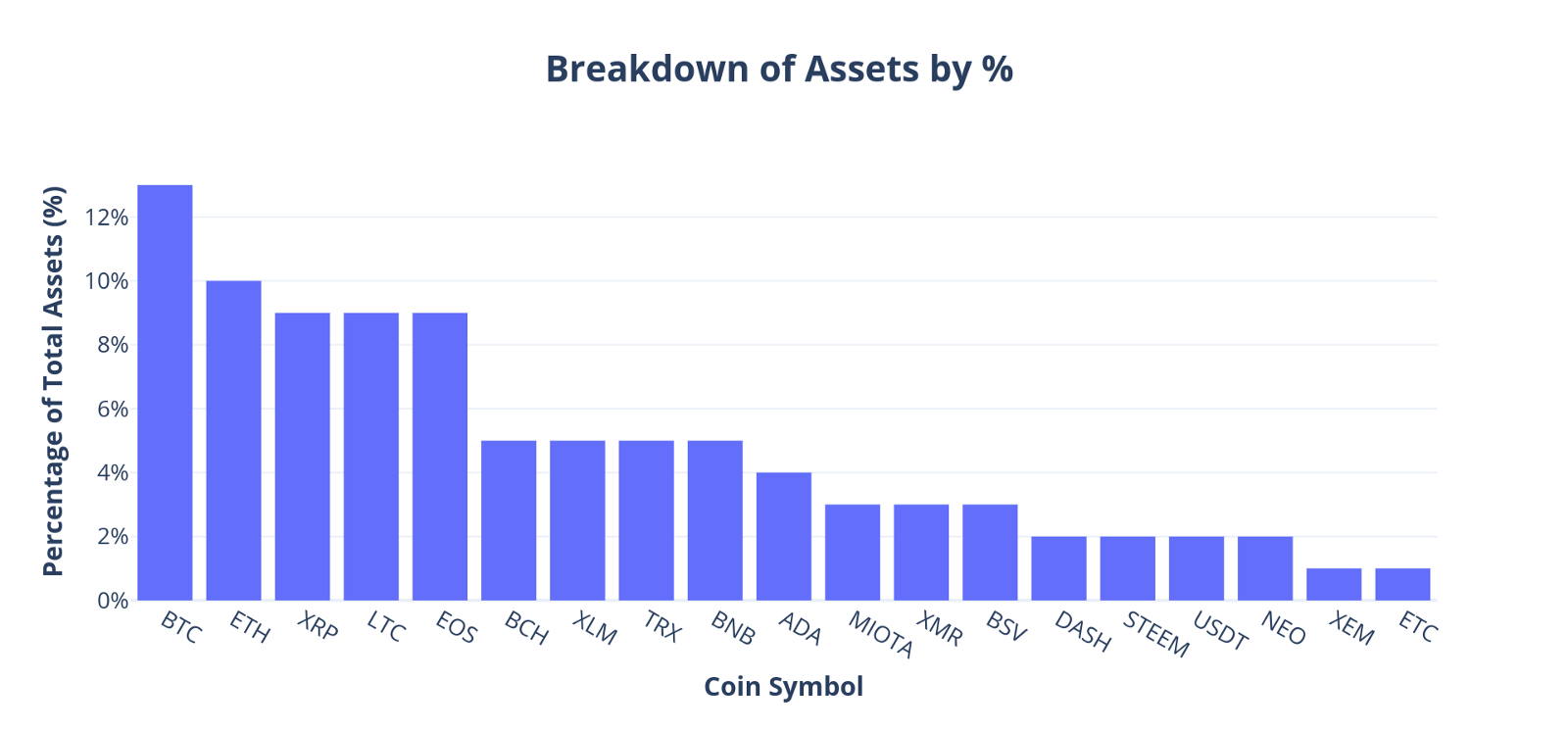 Breakdown of HodlBot users' assets by %