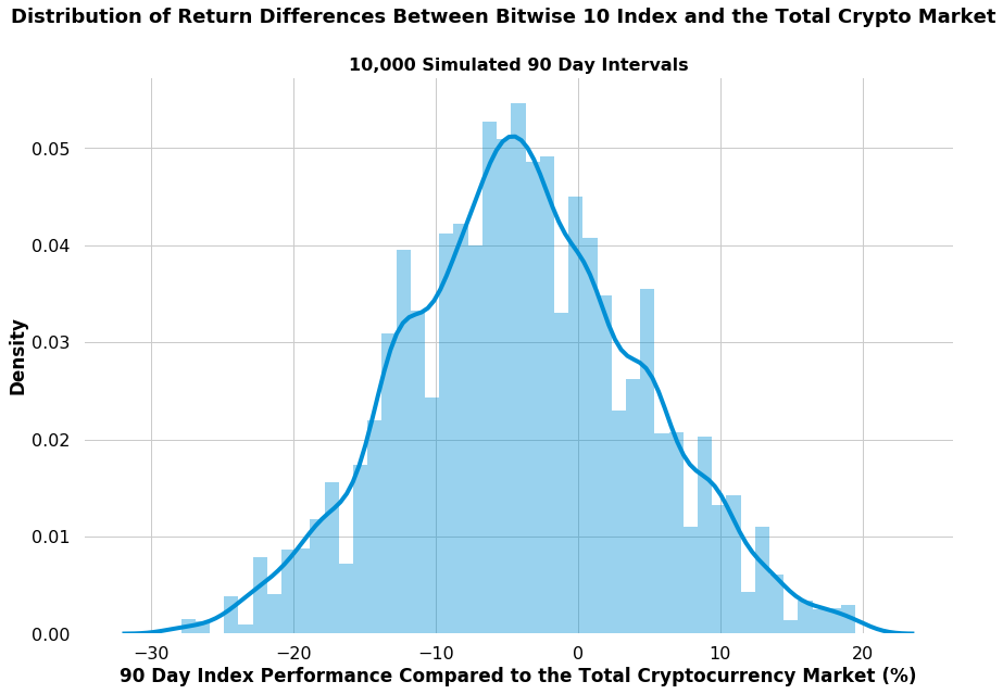 bit10 index returns compared to market distribution