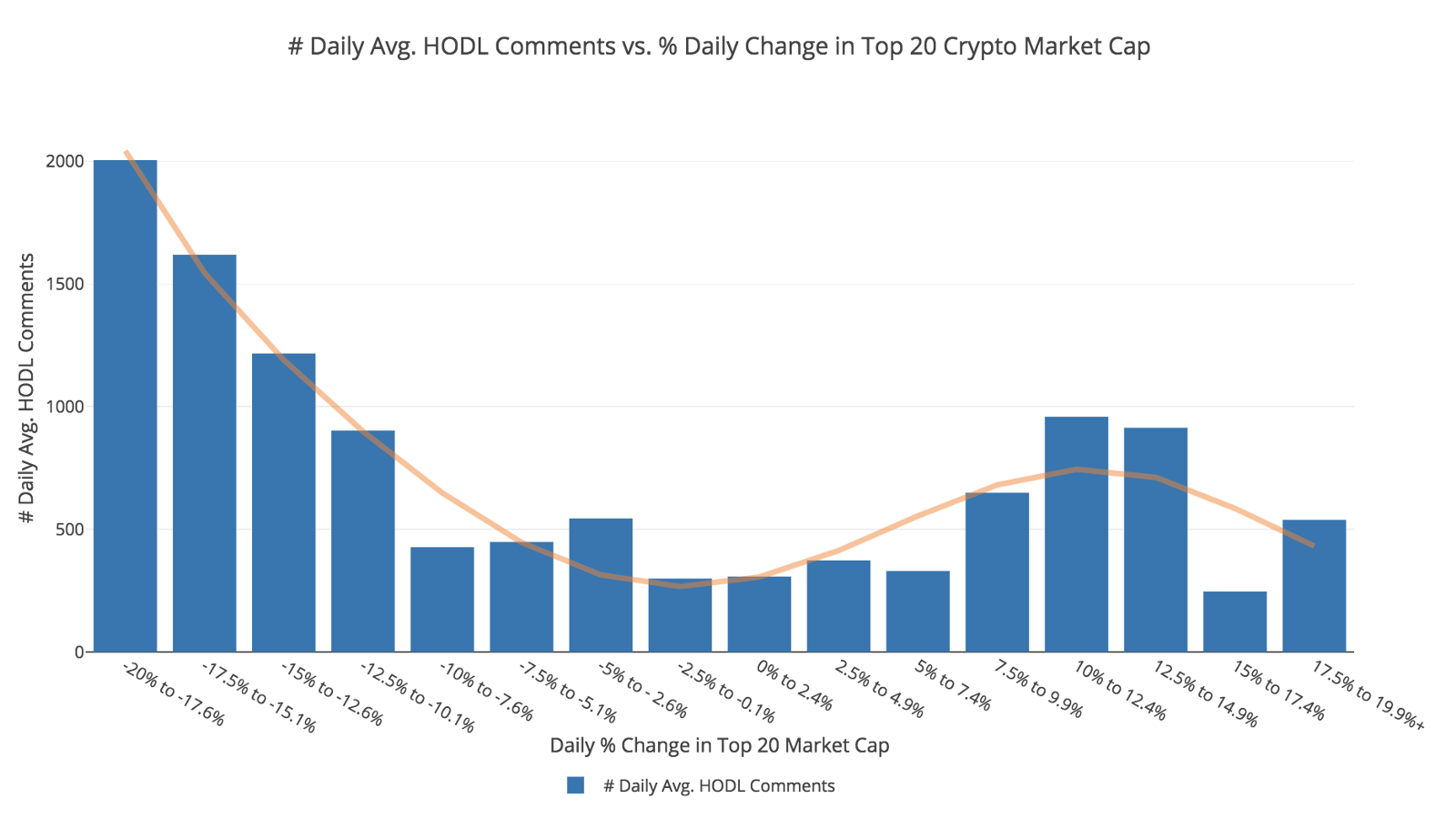 Market volatility increases the average number of HODL comments on Reddit