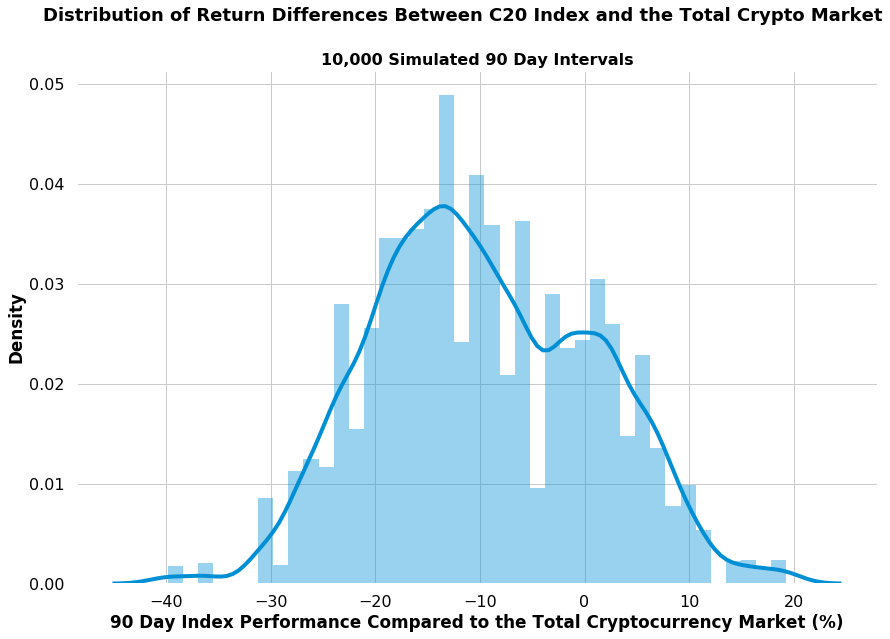 crypto20 index returns compared to market distribution
