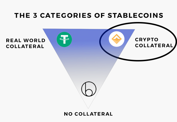 The 3 types of stablecoins. Stablecoins backed by cryptocurrency collateral