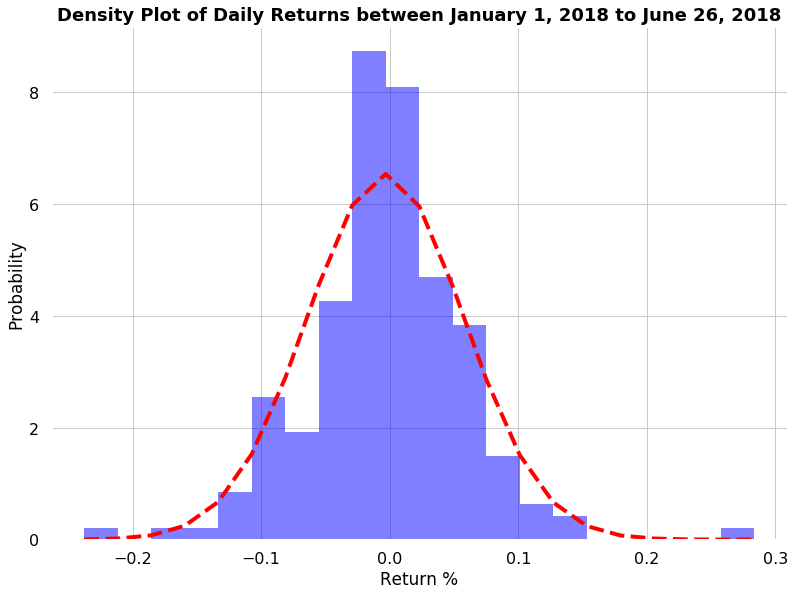 January 1, 2018 and June 28, 2018 cryptocurrency returns distribution plotted on a density plot