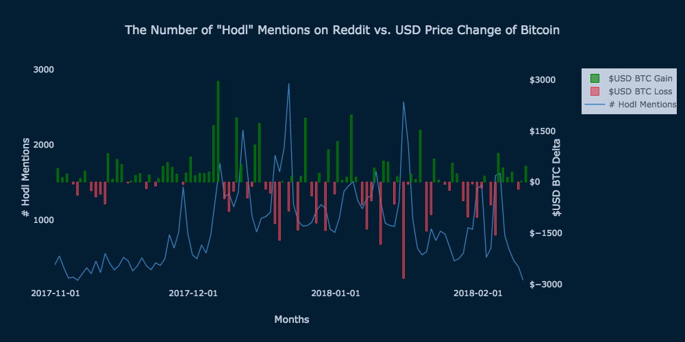Daily HODL mentions on Reddit plotted against the price of BTC