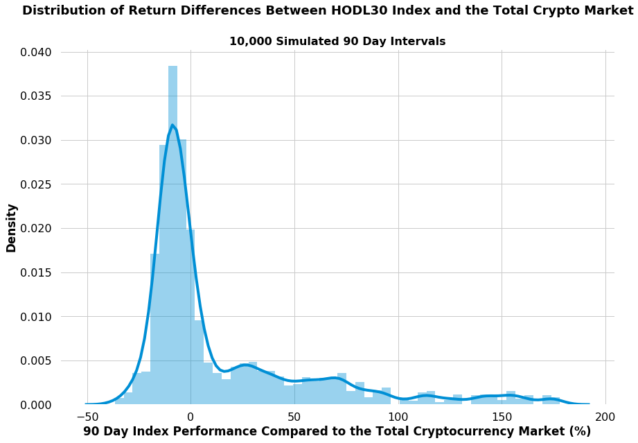 hodl30 index returns compared to market distribution