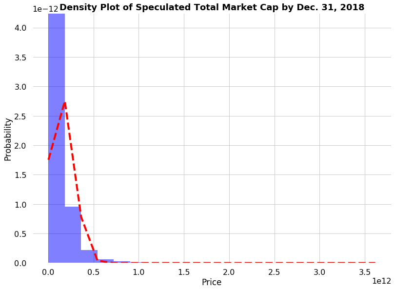 Simulated Final cryptocurrency Market Cap Values Follows a Lognormal Distribution