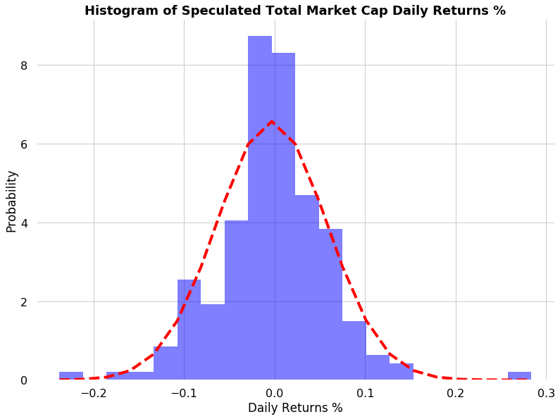 100,000 total cryptocurrency market cap monte carlo simulations density plot