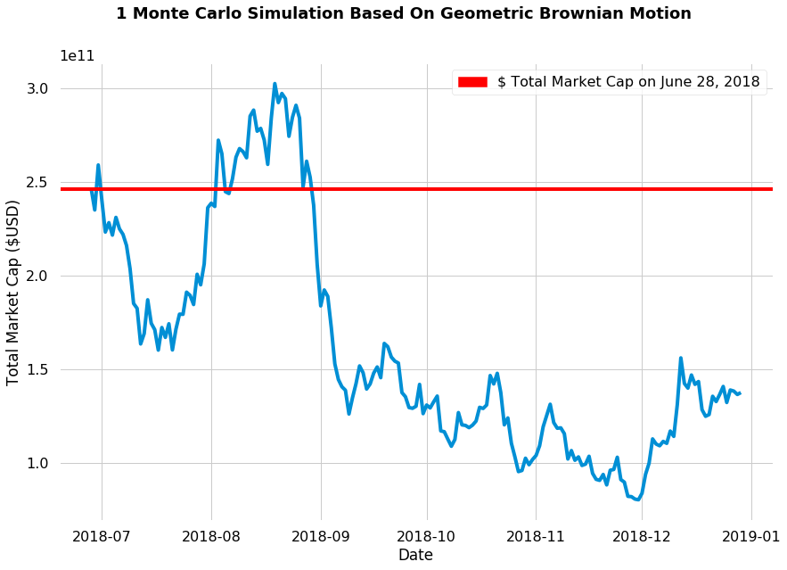 1 Monte Carlo simulation of cryptocurrency market cap using geometric brownian motion