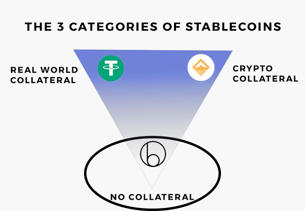 The 3 types of stablecoins. Stablecoins backed by no collateral