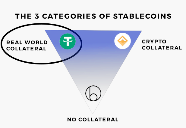 The 3 types of stablecoins. Stablecoins backed by real life collateral