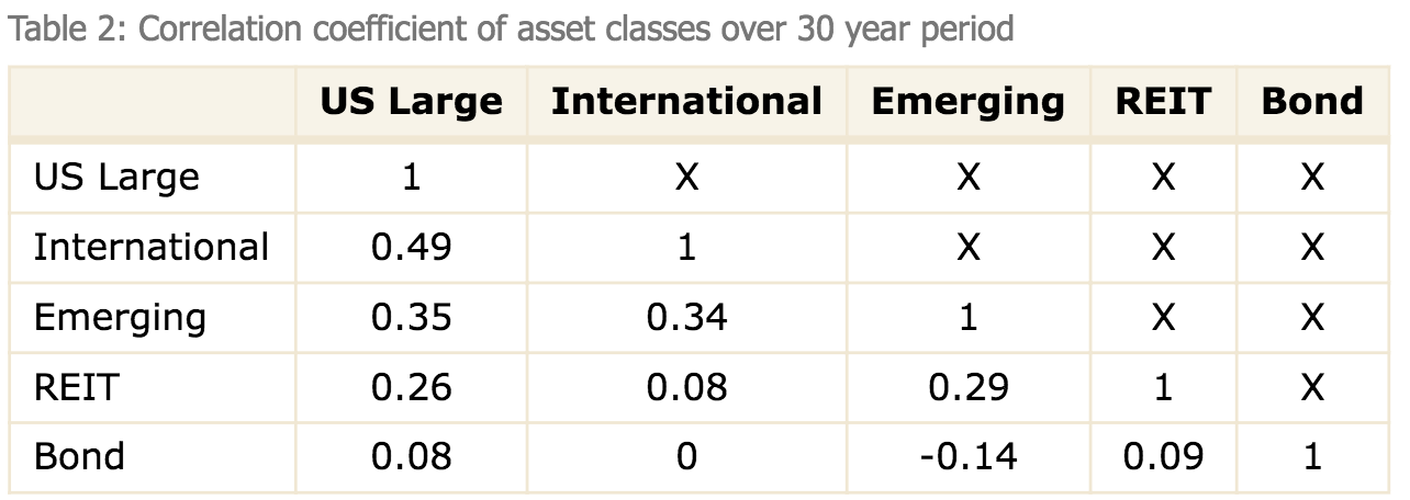 Sigma study correlation of different asset classes