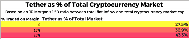 Percentage of total cryptocurrency market cap tether inflow is responsible for