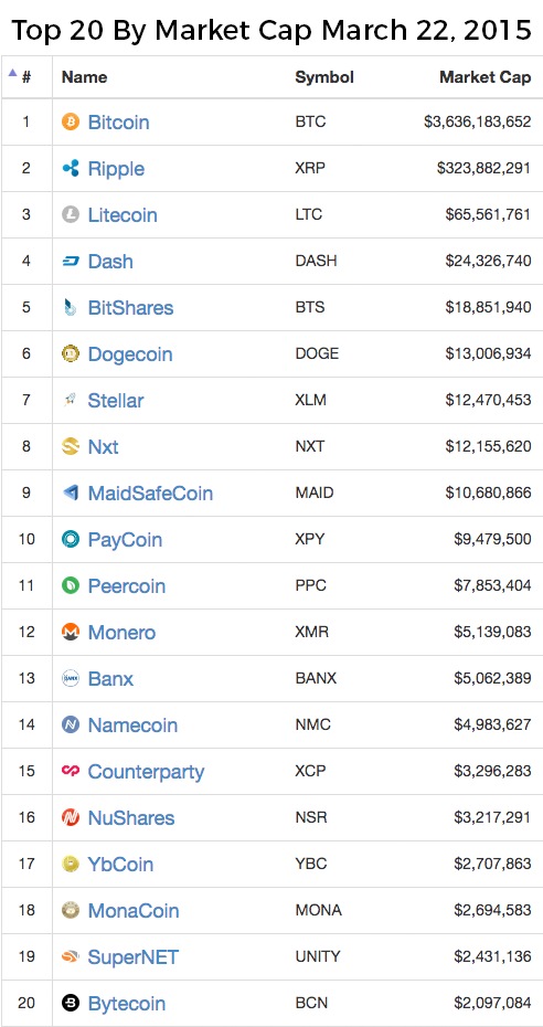 top 20 coins by market cap as of march 2015