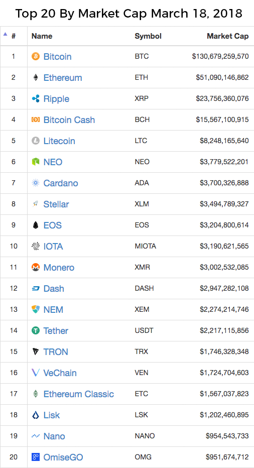 top 20 coins by market cap as of march 2018
