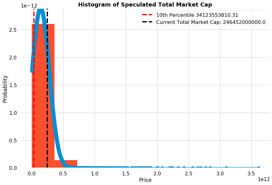 Value at Risk Monte Carlo Simulations