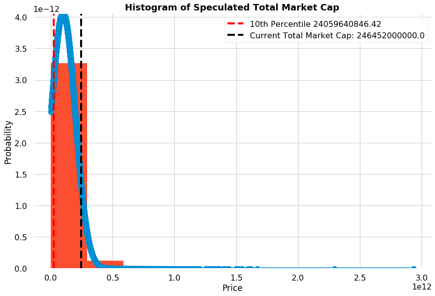 Value at risk for cryptocurrency market cap based on geometric brownian motion